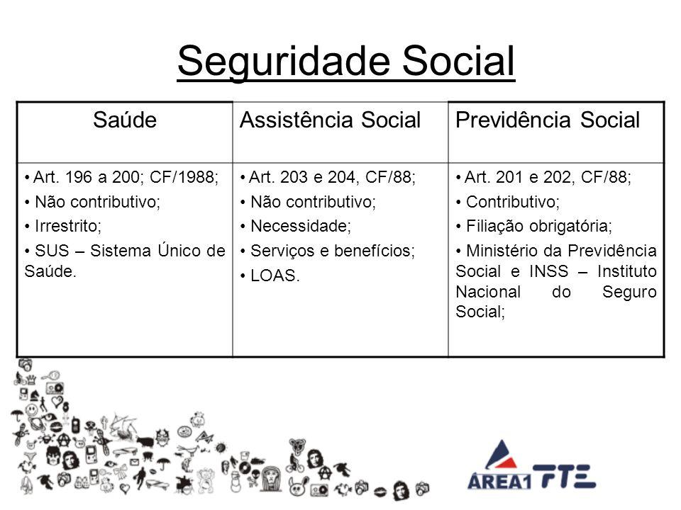 Seguridade Social SaúdeAssistência SocialPrevidência Social Art.