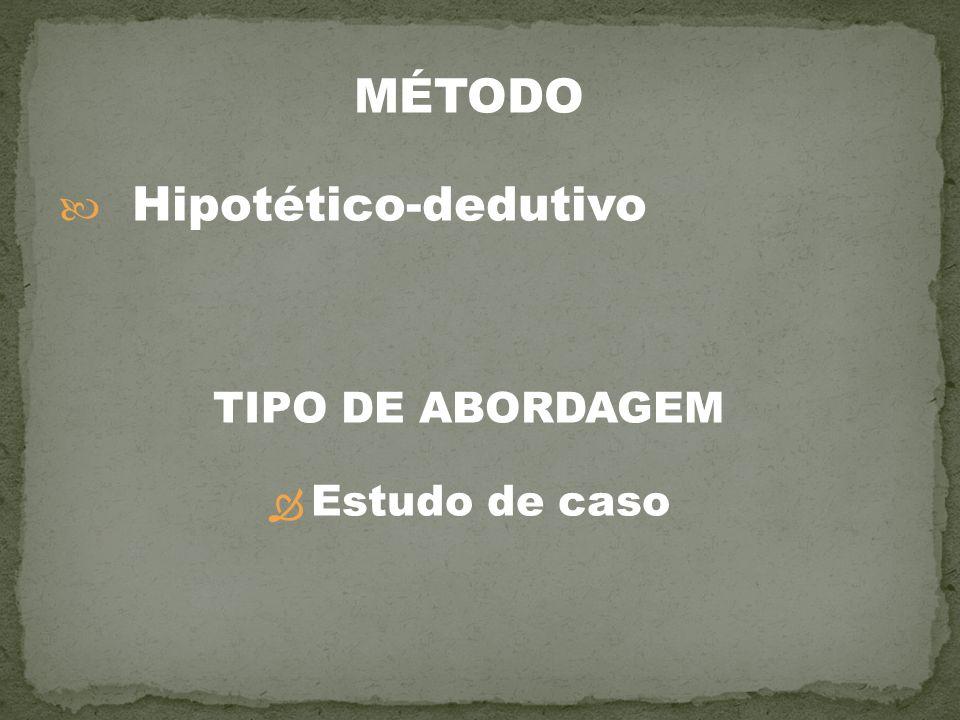 MÉTODO Hipotético-dedutivo TIPO DE ABORDAGEM Estudo de caso
