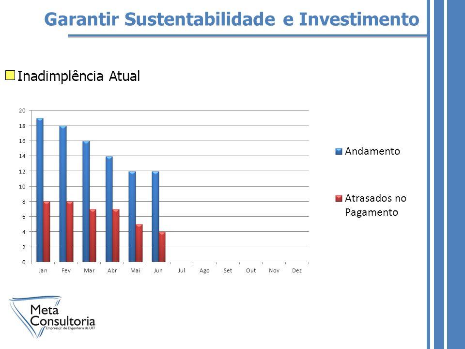 Garantir Sustentabilidade e Investimento Inadimplência Atual
