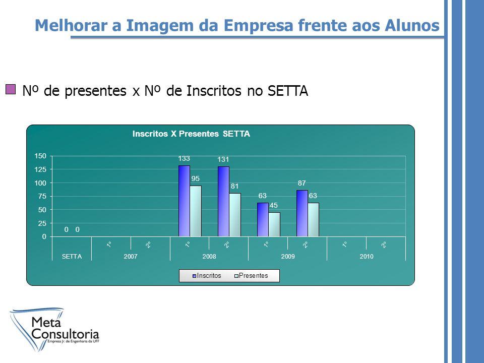 Melhorar a Imagem da Empresa frente aos Alunos Nº de presentes x Nº de Inscritos no SETTA