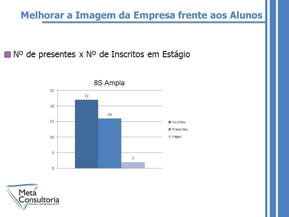 Melhorar a Imagem da Empresa frente aos Alunos Nº de presentes x Nº de Inscritos em Estágio 8S Ampla