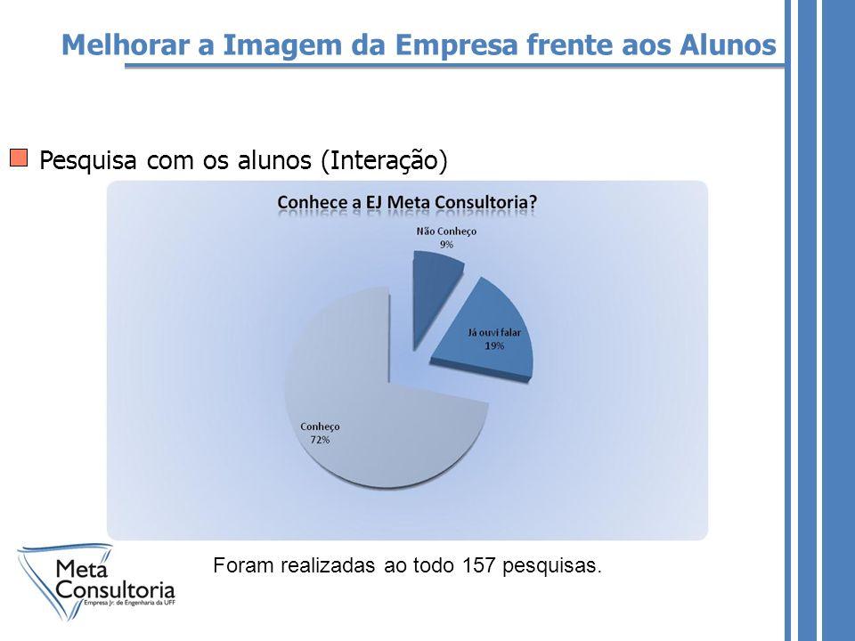 Melhorar a Imagem da Empresa frente aos Alunos Pesquisa com os alunos (Interação) Foram realizadas ao todo 157 pesquisas.