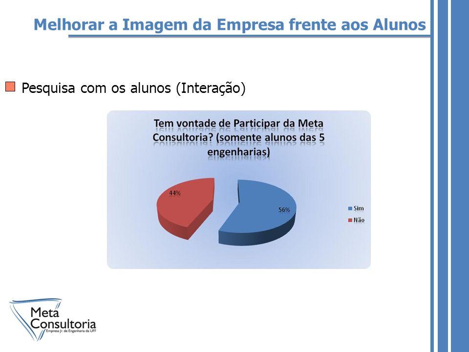 Melhorar a Imagem da Empresa frente aos Alunos Pesquisa com os alunos (Interação)