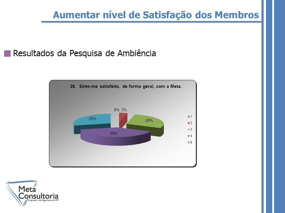 Aumentar nível de Satisfação dos Membros Resultados da Pesquisa de Ambiência