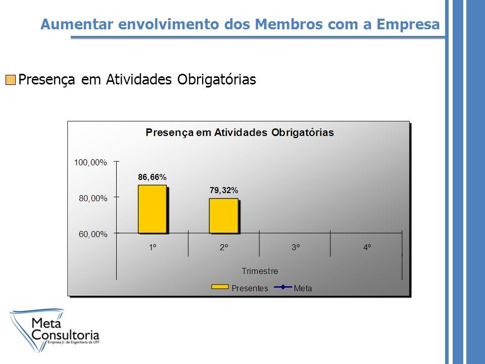 Aumentar envolvimento dos Membros com a Empresa Presença em Atividades Obrigatórias