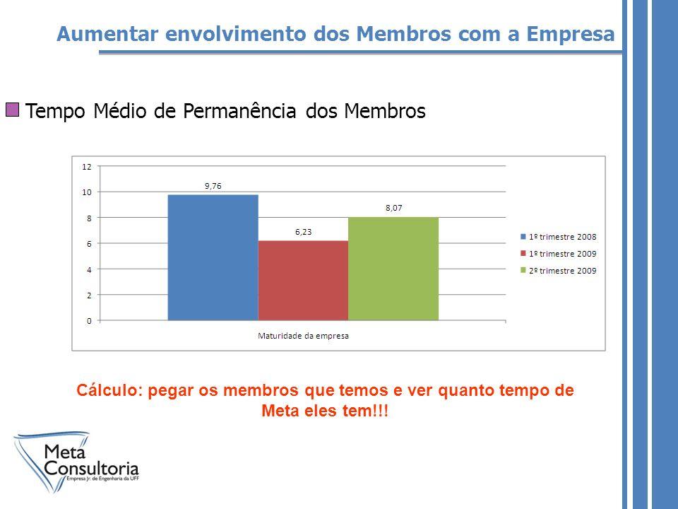 Aumentar envolvimento dos Membros com a Empresa Tempo Médio de Permanência dos Membros Cálculo: pegar os membros que temos e ver quanto tempo de Meta eles tem!!!