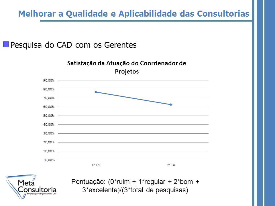 Pesquisa do CAD com os Gerentes Melhorar a Qualidade e Aplicabilidade das Consultorias Pontuação: (0*ruim + 1*regular + 2*bom + 3*excelente)/(3*total de pesquisas)