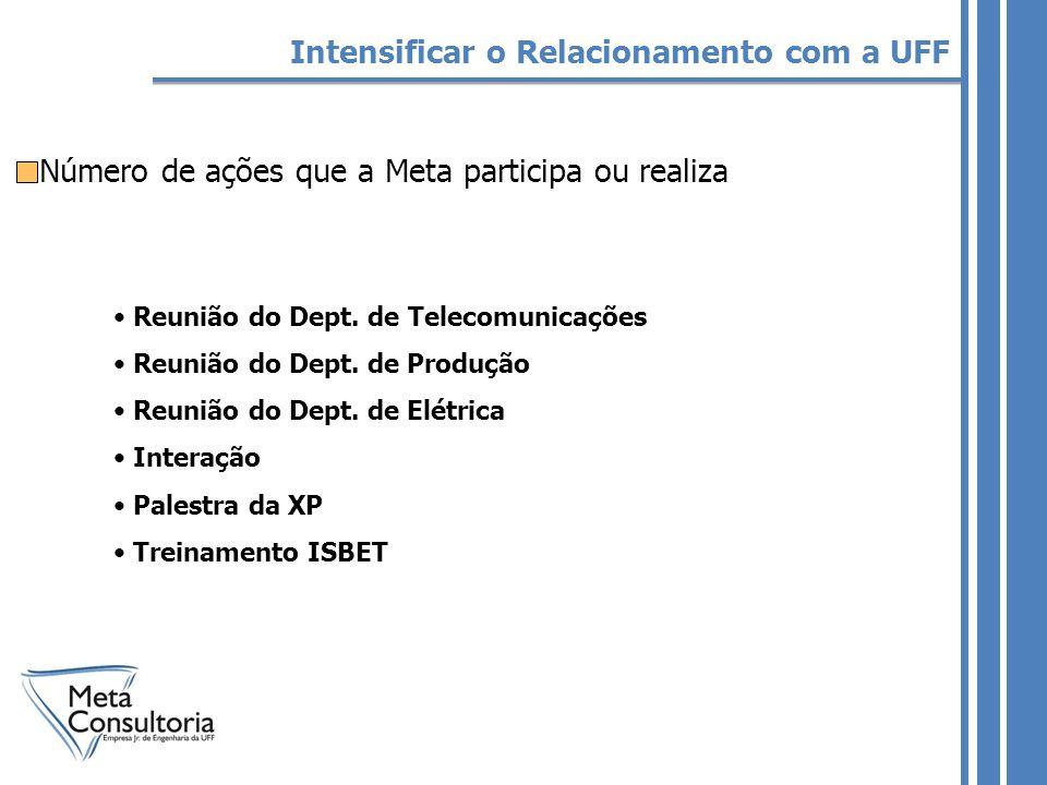Número de ações que a Meta participa ou realiza Reunião do Dept.