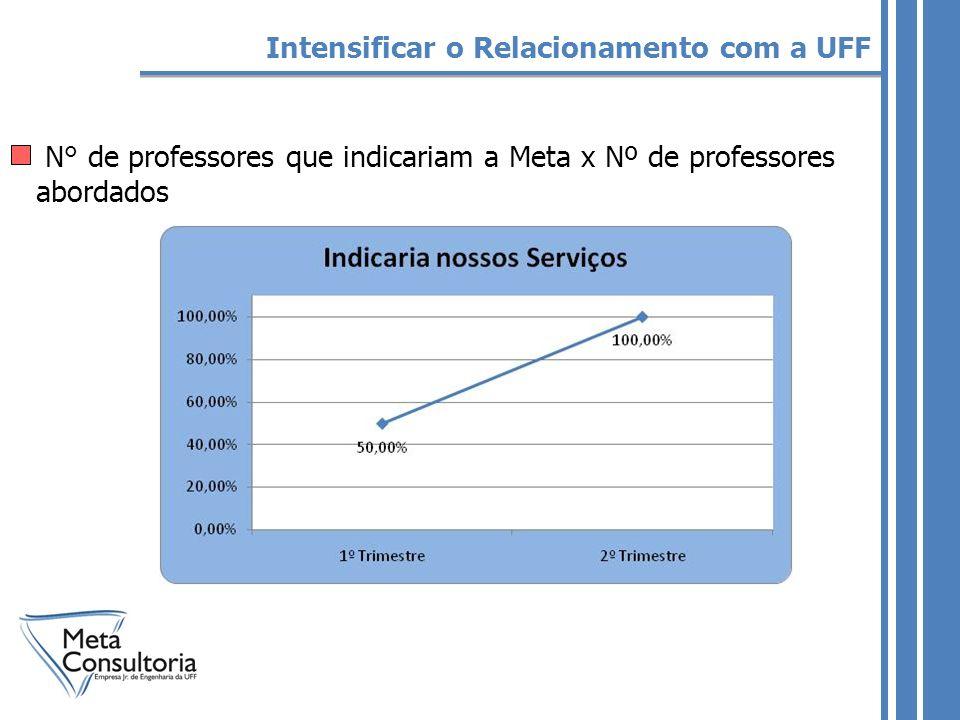 N° de professores que indicariam a Meta x Nº de professores abordados Intensificar o Relacionamento com a UFF