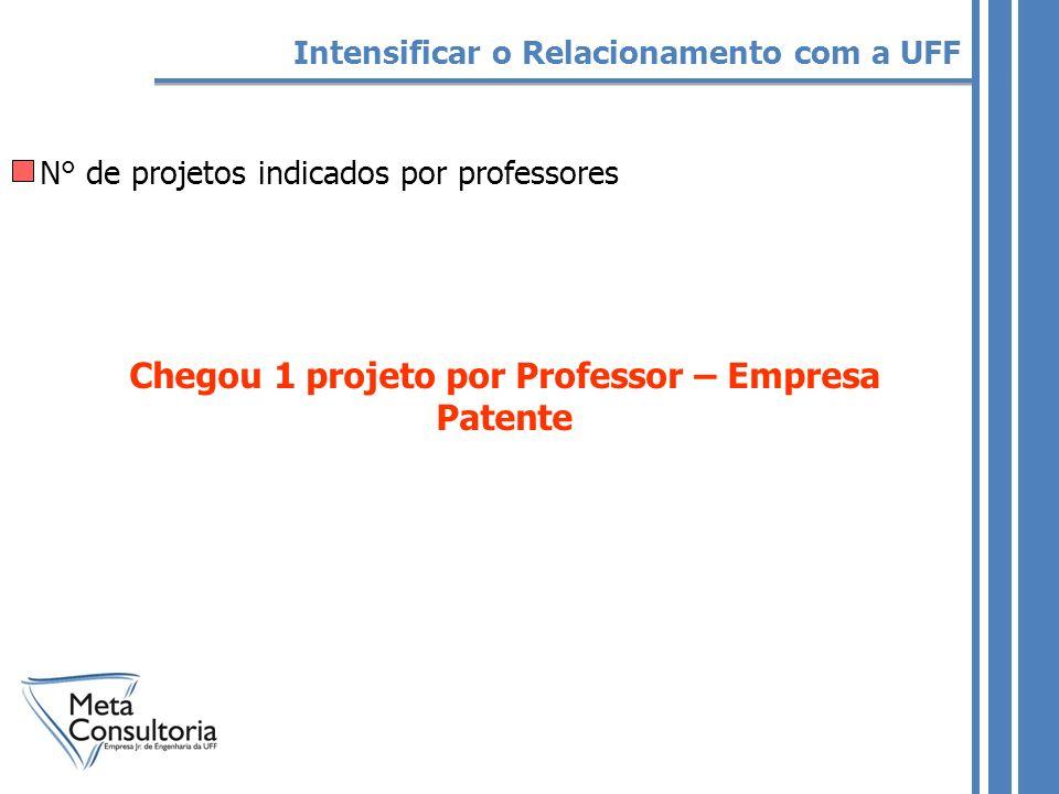 N° de projetos indicados por professores Intensificar o Relacionamento com a UFF Chegou 1 projeto por Professor – Empresa Patente