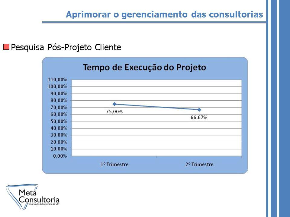 Pesquisa Pós-Projeto Cliente Aprimorar o gerenciamento das consultorias
