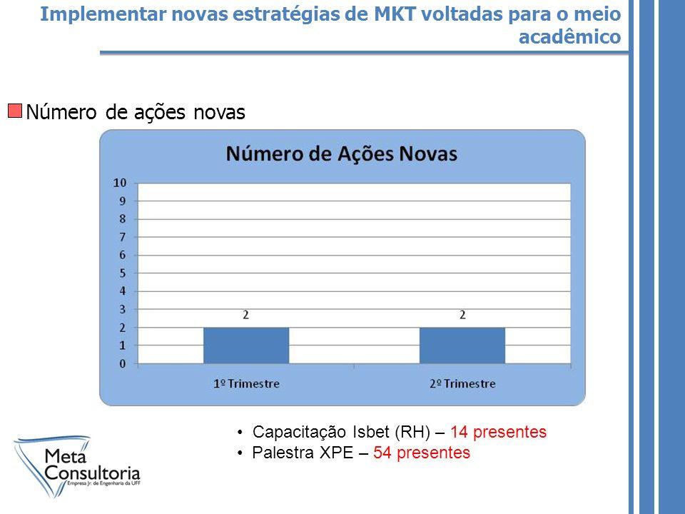 Número de ações novas Implementar novas estratégias de MKT voltadas para o meio acadêmico Capacitação Isbet (RH) – 14 presentes Palestra XPE – 54 presentes