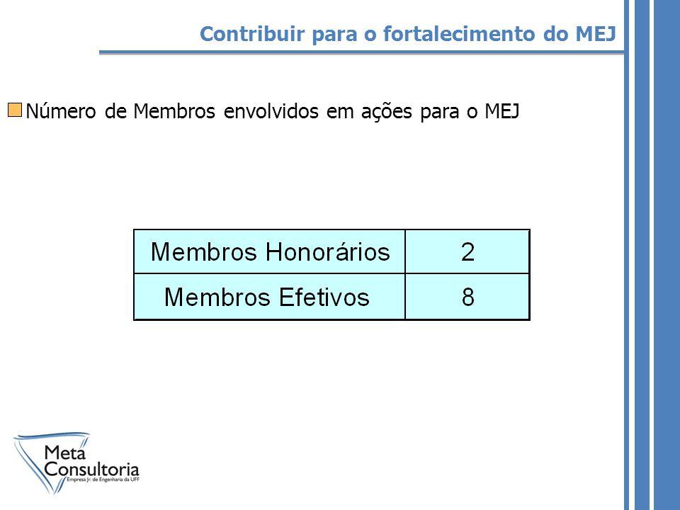 Número de Membros envolvidos em ações para o MEJ Contribuir para o fortalecimento do MEJ