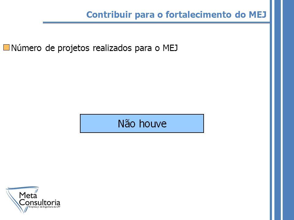 Número de projetos realizados para o MEJ Contribuir para o fortalecimento do MEJ