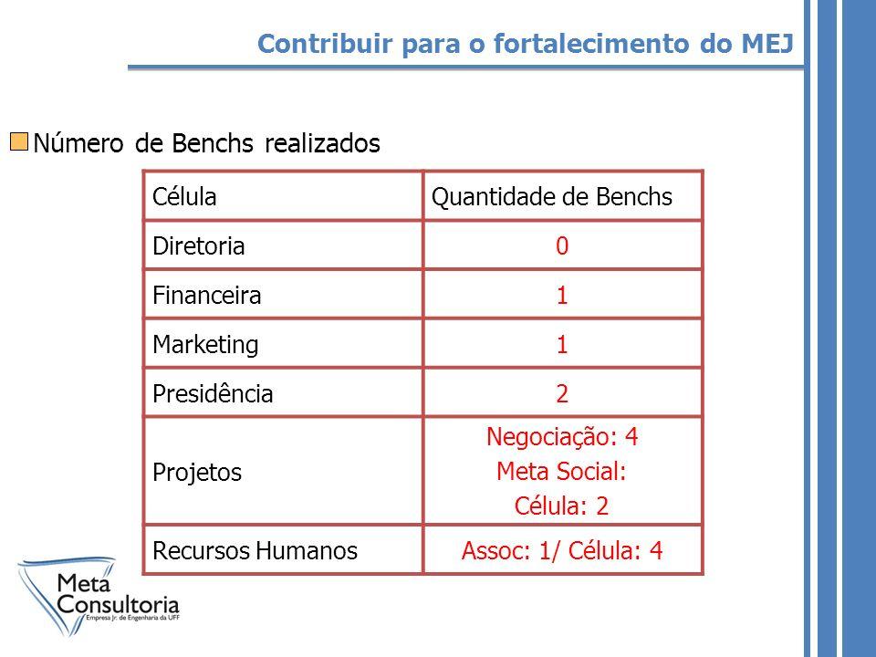 Número de Benchs realizados Contribuir para o fortalecimento do MEJ CélulaQuantidade de Benchs Diretoria0 Financeira1 Marketing1 Presidência2 Projetos Negociação: 4 Meta Social: Célula: 2 Recursos HumanosAssoc: 1/ Célula: 4