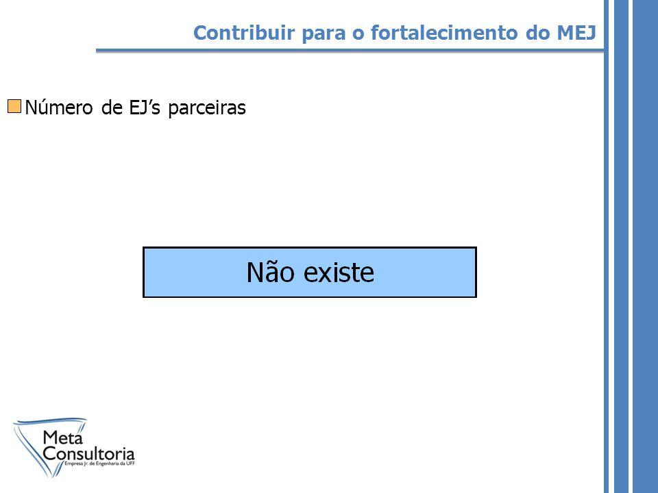 Número de EJs parceiras Contribuir para o fortalecimento do MEJ