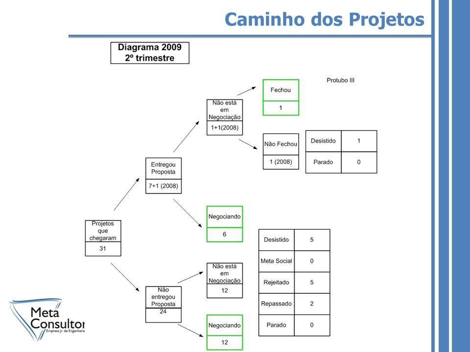Caminho dos Projetos