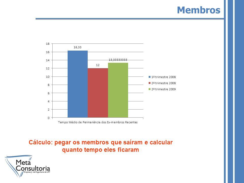 Membros Cálculo: pegar os membros que saíram e calcular quanto tempo eles ficaram