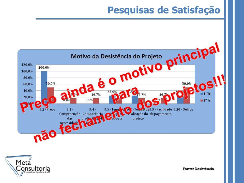 Fonte: Desistência Preço ainda é o motivo principal para não fechamento dos projetos!!!
