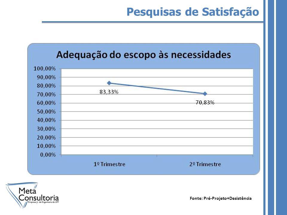 Pesquisas de Satisfação Fonte: Pré-Projeto+Desistência