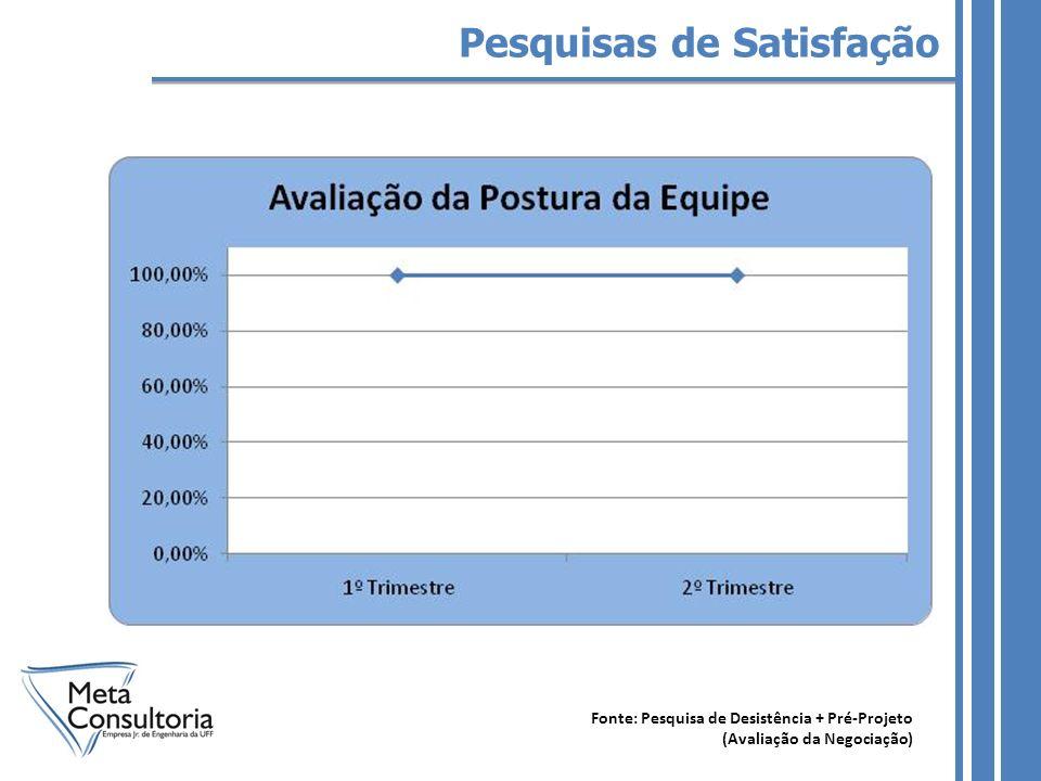 Pesquisas de Satisfação Fonte: Pesquisa de Desistência + Pré-Projeto (Avaliação da Negociação)