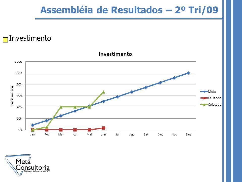 Assembléia de Resultados – 2º Tri/09 Investimento