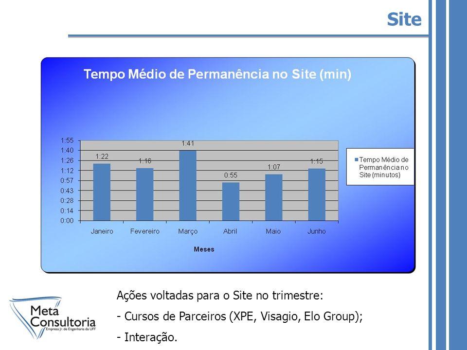 Site Ações voltadas para o Site no trimestre: - Cursos de Parceiros (XPE, Visagio, Elo Group); - Interação.