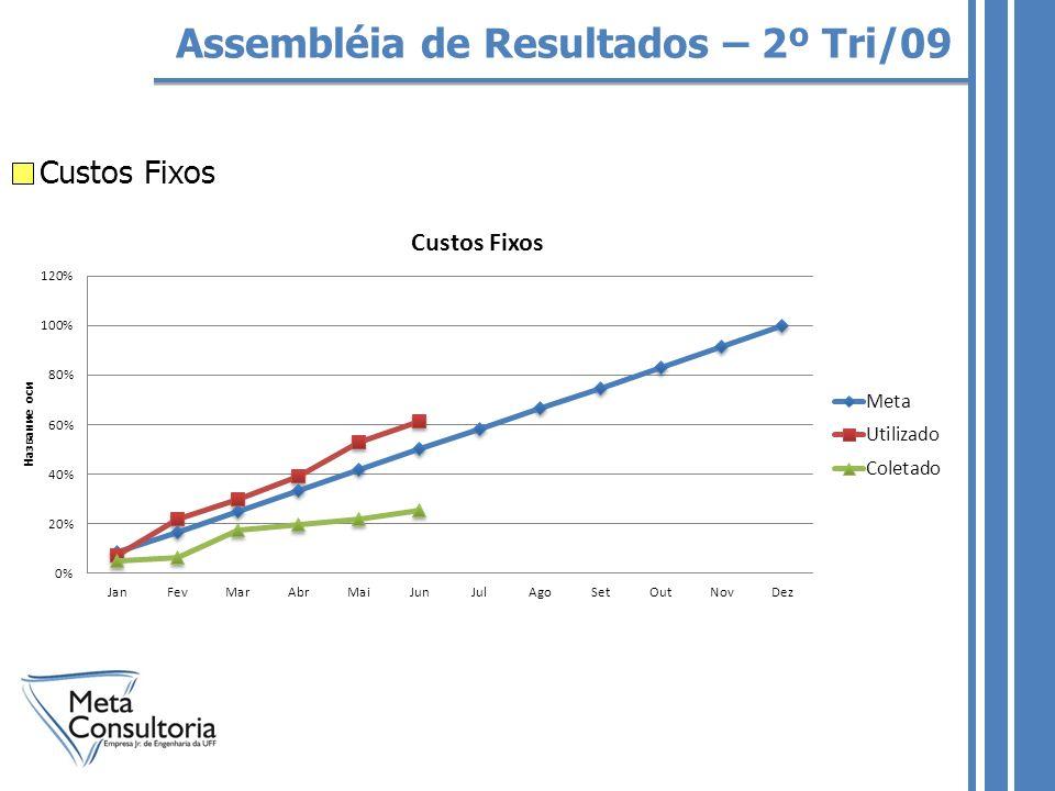 Assembléia de Resultados – 2º Tri/09 Custos Fixos