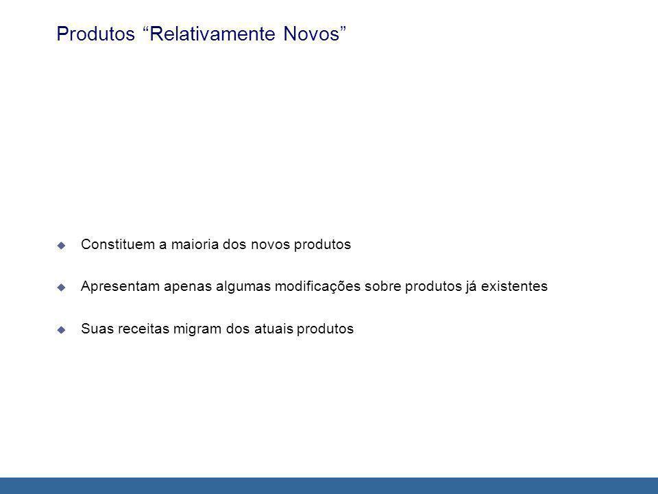 Produtos Relativamente Novos Constituem a maioria dos novos produtos Apresentam apenas algumas modificações sobre produtos já existentes Suas receitas migram dos atuais produtos