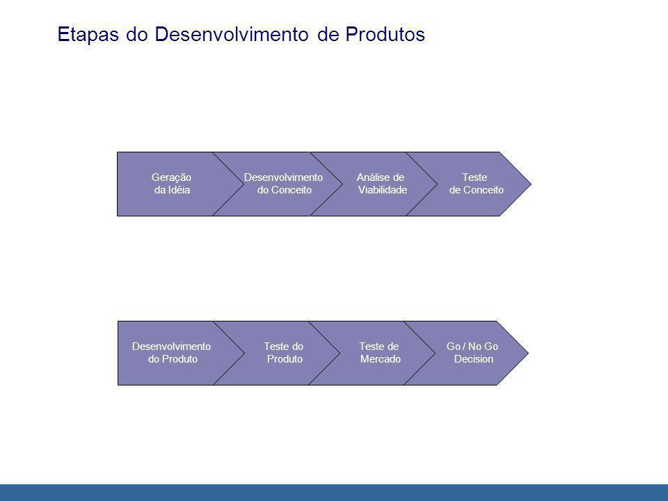 Etapas do Desenvolvimento de Produtos Teste de Conceito Análise de Viabilidade Desenvolvimento do Conceito Geração da Idéia Go / No Go Decision Teste de Mercado Teste do Produto Desenvolvimento do Produto