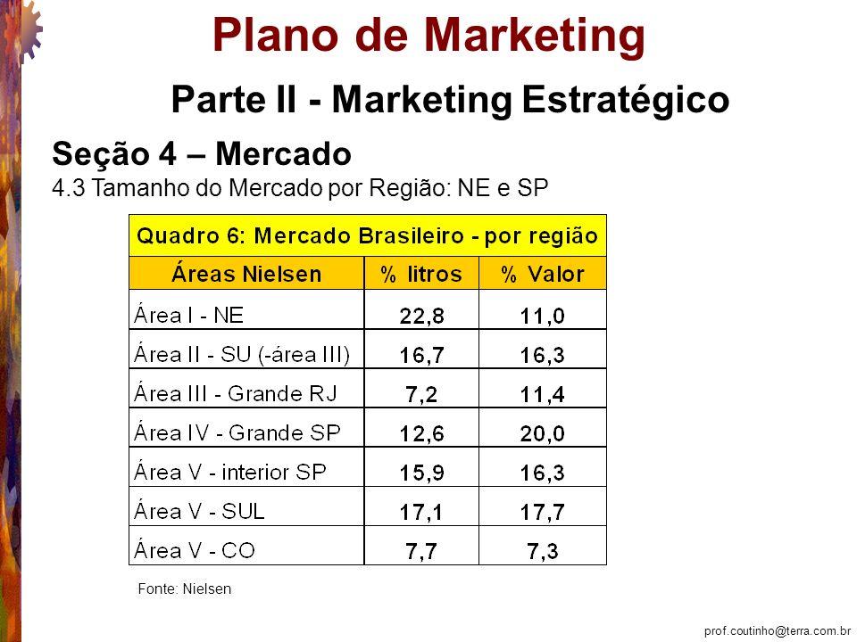 prof.coutinho@terra.com.br Plano de Marketing Parte II - Marketing Estratégico Seção 4 – Mercado 4.3 Tamanho do Mercado por Região: NE e SP Fonte: Nielsen
