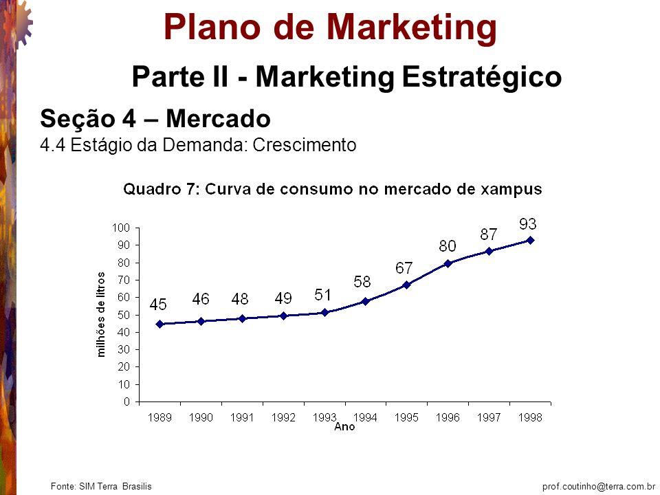 prof.coutinho@terra.com.br Plano de Marketing Parte II - Marketing Estratégico Seção 4 – Mercado 4.4 Estágio da Demanda: Crescimento Fonte: SIM Terra Brasilis