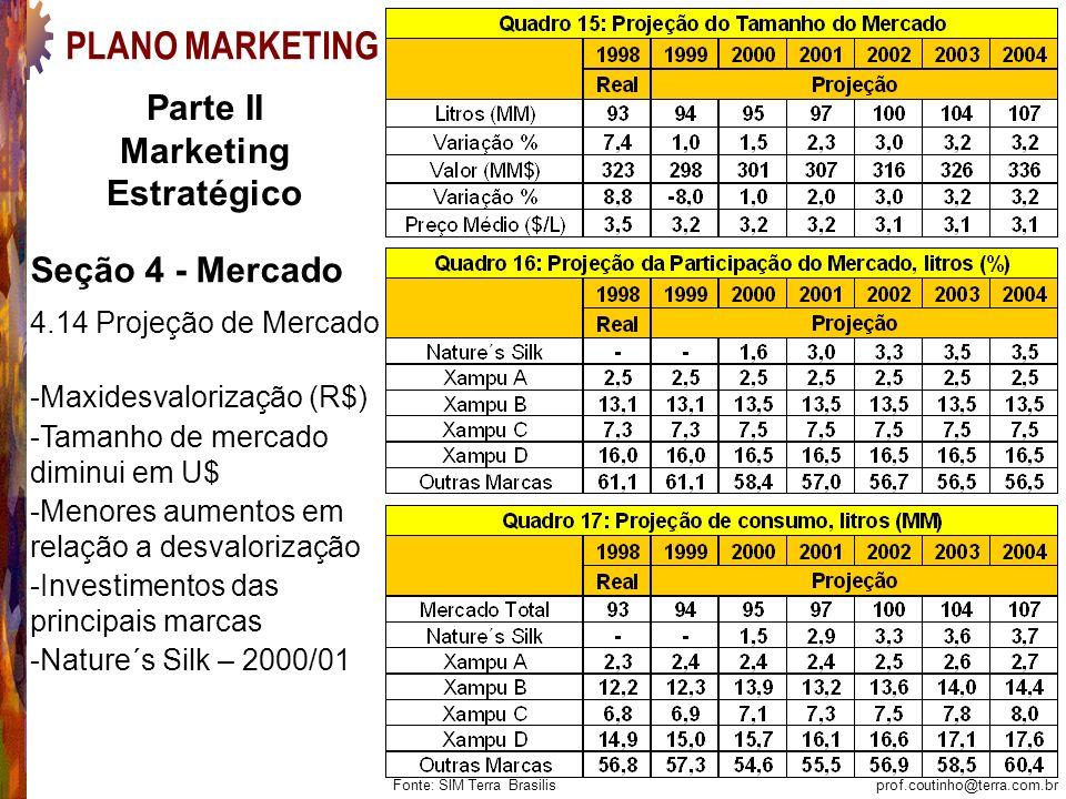 prof.coutinho@terra.com.br Plano de Marketing PLANO MARKETING Parte II Marketing Estratégico Seção 4 - Mercado 4.14 Projeção de Mercado -Maxidesvalorização (R$) -Tamanho de mercado diminui em U$ -Menores aumentos em relação a desvalorização -Investimentos das principais marcas -Nature´s Silk – 2000/01 Fonte: SIM Terra Brasilis