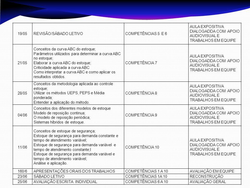19/05REVISÃO/SÁBADO LETIVOCOMPETÊNCIAS 5 E 6 AULA EXPOSITIVA DIALOGADDA COM APOIO AUDIOVISUAL E TRABALHOS EM EQUIPE 21/05 Conceitos da curva ABC do es