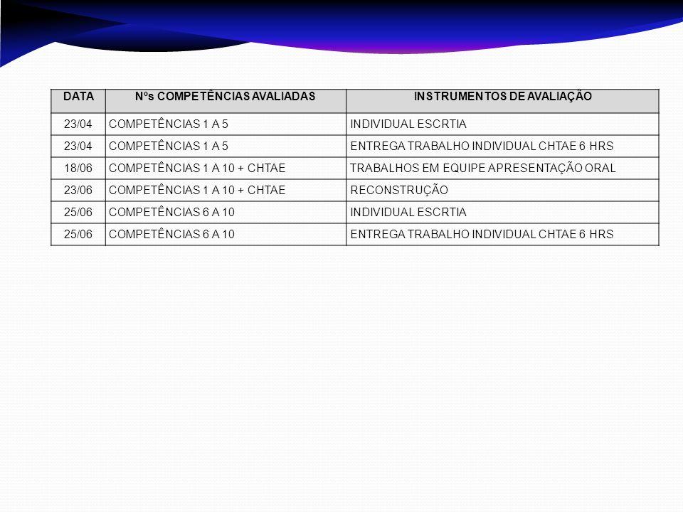 DATANºs COMPETÊNCIAS AVALIADASINSTRUMENTOS DE AVALIAÇÃO 23/04COMPETÊNCIAS 1 A 5INDIVIDUAL ESCRTIA 23/04COMPETÊNCIAS 1 A 5ENTREGA TRABALHO INDIVIDUAL C