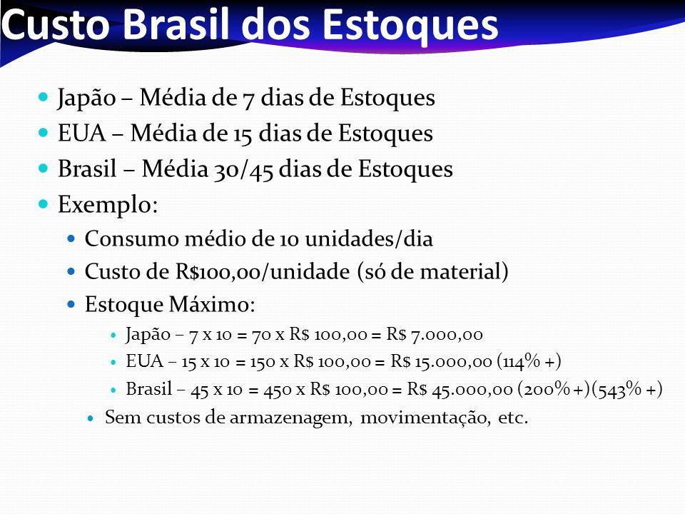 Custo Brasil dos Estoques Japão – Média de 7 dias de Estoques EUA – Média de 15 dias de Estoques Brasil – Média 30/45 dias de Estoques Exemplo: Consum