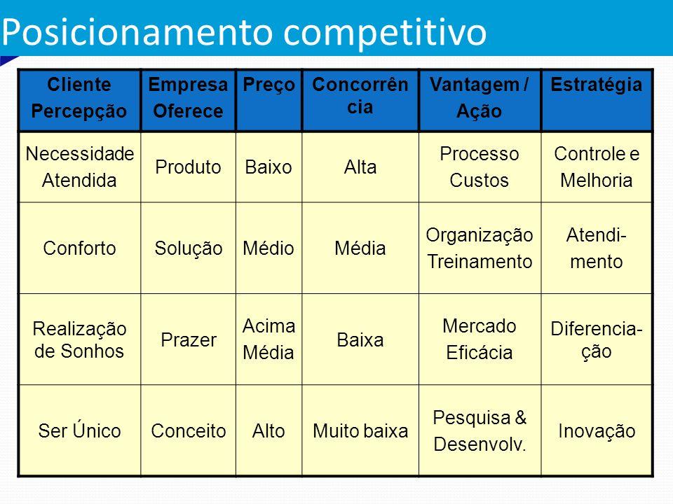 Posicionamento competitivo Cliente Percepção Empresa Oferece PreçoConcorrên cia Vantagem / Ação Estratégia Necessidade Atendida ProdutoBaixoAlta Proce