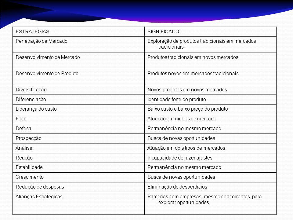 ESTRATÉGIASSIGNIFICADO Penetração de MercadoExploração de produtos tradicionais em mercados tradicionais Desenvolvimento de MercadoProdutos tradiciona