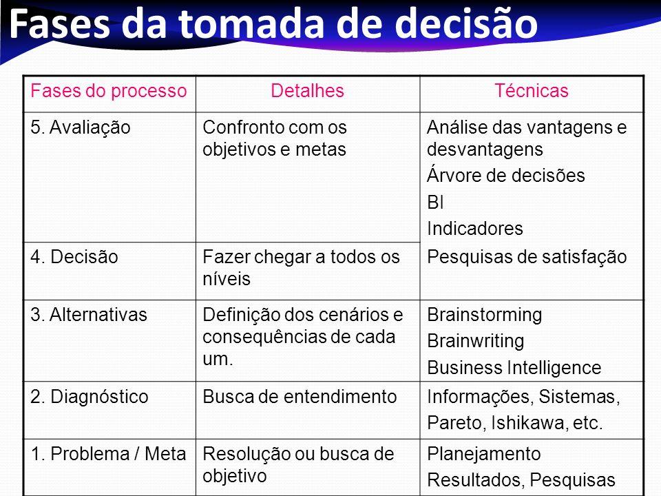Fases da tomada de decisão Fases do processoDetalhesTécnicas 5. AvaliaçãoConfronto com os objetivos e metas Análise das vantagens e desvantagens Árvor