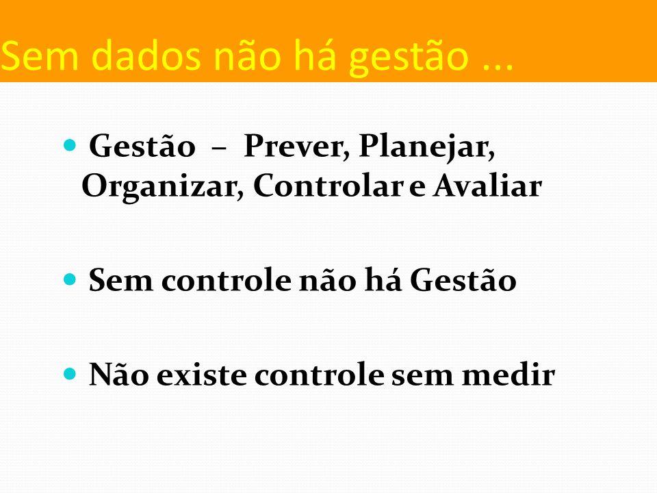 Sem dados não há gestão... Gestão – Prever, Planejar, Organizar, Controlar e Avaliar Sem controle não há Gestão Não existe controle sem medir