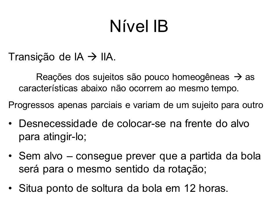 Nível IB Transição de IA IIA. Reações dos sujeitos são pouco homeogêneas as características abaixo não ocorrem ao mesmo tempo. Progressos apenas parci