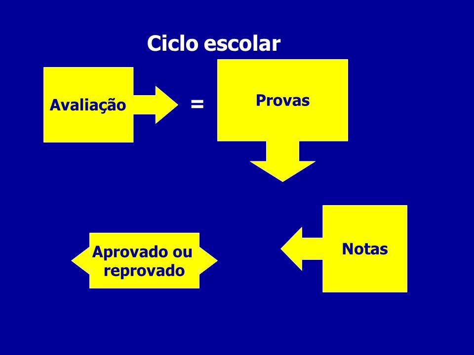 Dossiê Avaliação do(s) professor(es) Auto-avaliação do aluno Avaliação dos pais (responsáveis)