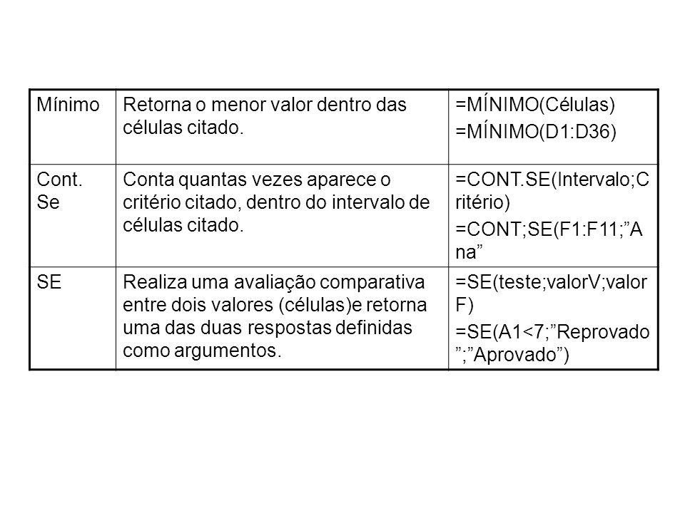 MínimoRetorna o menor valor dentro das células citado. =MÍNIMO(Células) =MÍNIMO(D1:D36) Cont. Se Conta quantas vezes aparece o critério citado, dentro