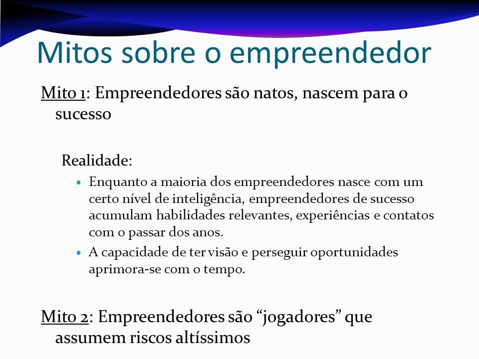 Mitos sobre o empreendedor Mito 1: Empreendedores são natos, nascem para o sucesso Realidade: Enquanto a maioria dos empreendedores nasce com um certo