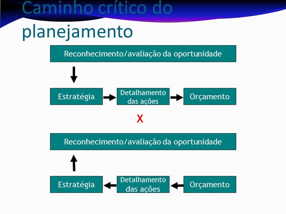 Caminho crítico do planejamento Reconhecimento/avaliação da oportunidade Estratégia Detalhamento das ações Orçamento Reconhecimento/avaliação da oport