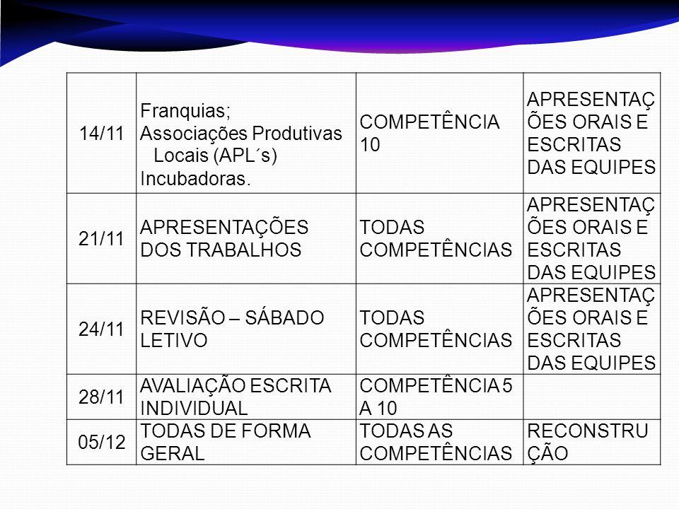 14/11 Franquias; Associações Produtivas Locais (APL´s) Incubadoras.