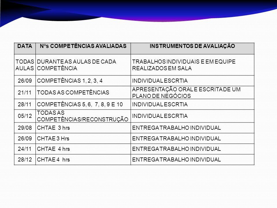 DATANºs COMPETÊNCIAS AVALIADASINSTRUMENTOS DE AVALIAÇÃO TODAS AULAS DURANTE AS AULAS DE CADA COMPETÊNCIA TRABALHOS INDIVIDUAIS E EM EQUIPE REALIZADOS EM SALA 26/09COMPETÊNCIAS 1, 2, 3, 4INDIVIDUAL ESCRTIA 21/11TODAS AS COMPETÊNCIAS APRESENTAÇÃO ORAL E ESCRITA DE UM PLANO DE NEGÓCIOS 28/11COMPETÊNCIAS 5, 6, 7, 8, 9 E 10INDIVIDUAL ESCRTIA 05/12 TODAS AS COMPETÊNCIAS/RECONSTRUÇÃO INDIVIDUAL ESCRTIA 29/08CHTAE 3 hrsENTREGA TRABALHO INDIVIDUAL 26/09CHTAE 3 HrsENTREGA TRABALHO INDIVIDUAL 24/11CHTAE 4 hrsENTREGA TRABALHO INDIVIDUAL 28/12CHTAE 4 hrsENTREGA TRABALHO INDIVIDUAL