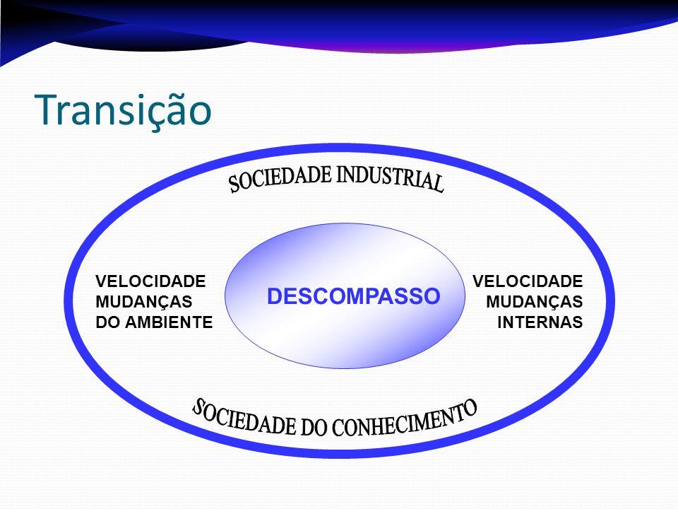 Transição DESCOMPASSO VELOCIDADE MUDANÇAS DO AMBIENTE VELOCIDADE MUDANÇAS INTERNAS