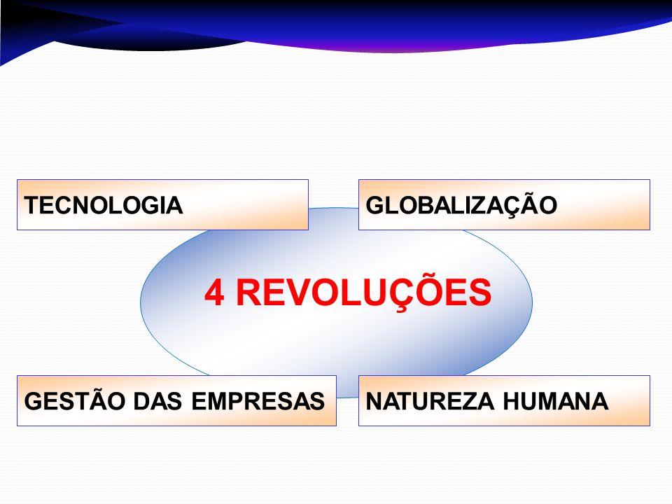 4 REVOLUÇÕES TECNOLOGIAGLOBALIZAÇÃO GESTÃO DAS EMPRESASNATUREZA HUMANA