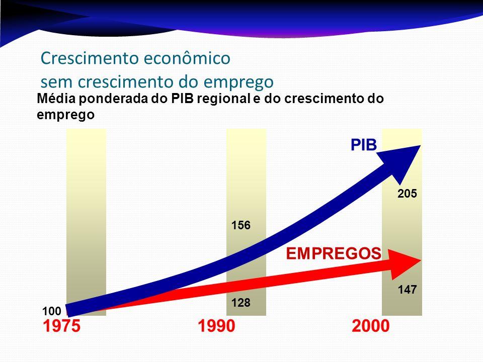 Média ponderada do PIB regional e do crescimento do emprego 100 1975 1990 2000 205 EMPREGOS PIB 147 156 128 Crescimento econômico sem crescimento do emprego